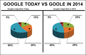 Google_Today_vs_Goole_in_2014
